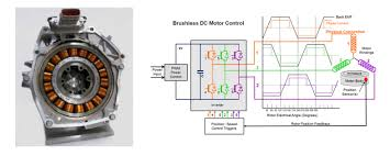electric motor design basic tutorial