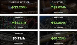 Scrap Copper Wire Prices Chart National Scrap Metal Prices Todays Scrap Prices