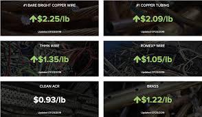 National Scrap Metal Prices Todays Scrap Prices