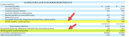 discount on bonds payable balance sheet bonds payable on balance sheet how bond accounting works