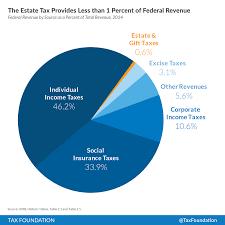 Top Ten Reasons The U S House Will Kill The Death Tax