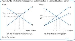 Iza World Of Labor Who Benefits From The Minimum Wage