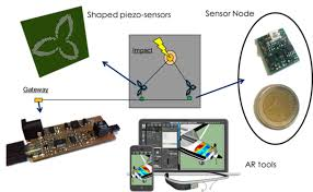 Structural Health Monitoring Sensors And Embedded Systems For Structural Health