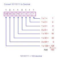 Binary To Decimal Chart How To Convert Decimal To Binary And Binary To Decimal