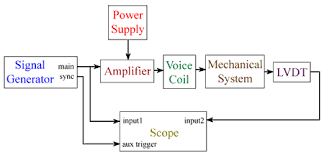 lab driven response of translational nd order spring mass circuit diagram of this lab