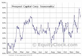 Psec Chart Prospect Capital Corp Nasd Psec Seasonal Chart Equity Clock