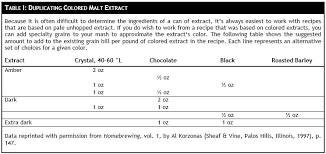Dme To Grain Conversion Chart Tools For Recipe Conversion Morebeer