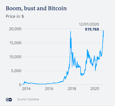 This is a complete guide to how many bitcoins there are. Bitcoin Soars Past 20 000 What The Rally Means For Investors Business Economy And Finance News From A German Perspective Dw 16 12 2020