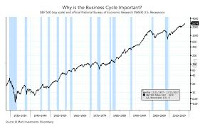 Conflicting Yield Curve Signals Us Business Cycle Chart Book