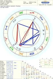 Marco Rubio Birth Chart Pinterest