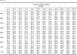 Moyers Probability Chart Table 5 From Mixed Dentition Analysis For Black Americans