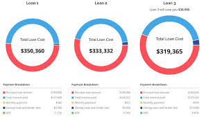 Comparing Mortgage Lenders How To Compare Loan Offers From Multiple Lenders The