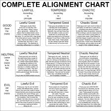 Dnd Alignment Chart By Nederbird Deviantart Com On