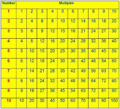 Multiples Of Numbers Chart Multiples Multiples Of A Number Common Multiple First