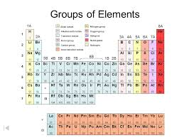 Periodic Table of the Elements The Atom and Periodic Table ...