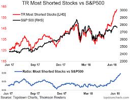Chart Most Shorted Stocks Vs The S P 500 Valuewalk