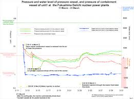 Events Of The Fukushima Daiichi In A Chart Case March 11