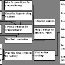 Wind Load Chart Flow Chart Of Wind Load Calculation By Aij Rlb 2004