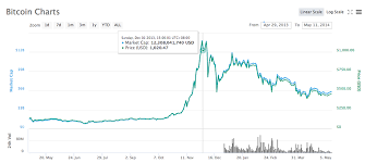 Check the bitcoin price live, including the market cap, 24hr volume, peak price, and circulating supply. Bitcoin Price History And Guide