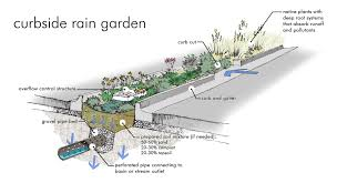 Parking Lot Stormwater Design Here Is What A Raingarden Would Look Like In A Parking Lot