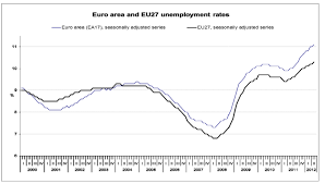 Eurozone Unemployment Hit 11 1 In May A Brand New High