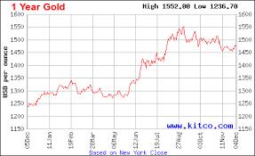 Gold Chart Last 1 Year