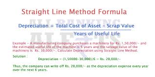 Straight Line Method For Depreciation What Is Depreciation Definition Methods Formula To Calculate