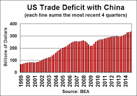 「china us trade」的圖片搜尋結果
