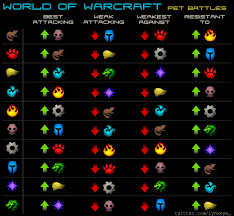 Wow Pet Battle Chart World Of Warcraft Pet Battle Chart Yahoo Image Search