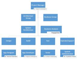 Project Organization Chart Happytaxi