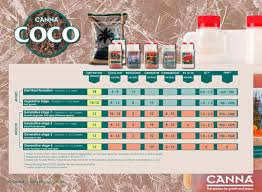 canna coco bundle a b