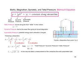 total pressure equation. static, stagnation, dynamic, and total pressure: bernoulli equation pressure