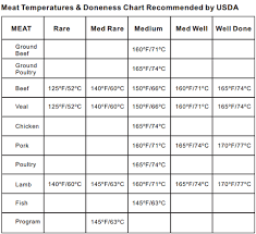 Temperature Chart Meat Temperature Chart Meat Cooking Temperatures Itronics