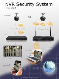 The Difference Between Dvr Vs Nvr Security Camera System