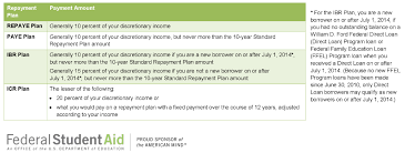 Ibr Repayment Chart Income Driven Repayment Options