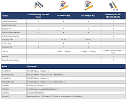 Fluke Tester Comparison Chart Pro3000 Model Comparison Fluke Networks