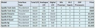 Uad Comparison Chart The Ultimate Ua Apollo Comparison Chart Red Dog Music Blog