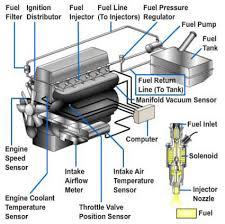 tbi wiring harness kit tractor repair wiring diagram ed fuel injector on tbi wiring harness kit