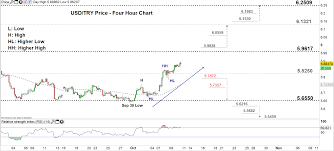Usd Try Price Takes Off Above Consolidation Zone Turkish