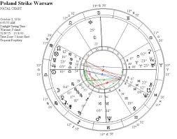 Basquiat Natal Chart Astrology Archetypes Gray Crawford