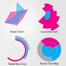 Coxcomb Chart Tableau Why Cartesian Wins Against Radial Radar Chart Chart