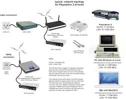 networking � universalmediaserver universalmediaserver wiki � github home theater wiring ideas at Ps3 Home Network Diagram Examples