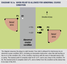 Rule 16 - Relief from Abnormal Course Conditions (Including ...
