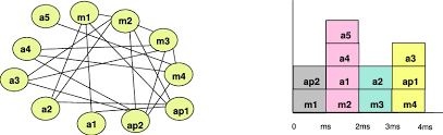 Schedule Conflict Conflict Graph And Parallel Schedule With All Messages In