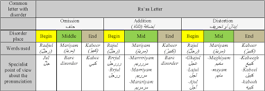 Speech Example Classy Table IV From RLetter Disorder Diagnosis RLDD Arabic Speech