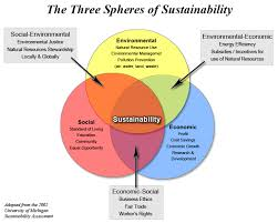 Compare And Contrast Renewable And Nonrenewable Resources Venn Diagram Venn Diagram Natural Resources Machine Learning