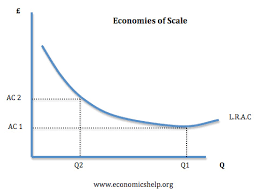 barriers to entry economics help economies scale