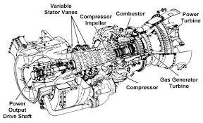 org ask us turboshaft and turboprop schematic of a turboshaft engine