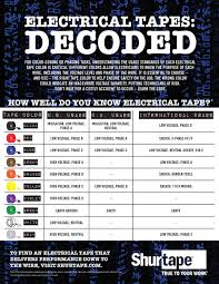 High Voltage Wiring Color Code Wiring Diagram Post