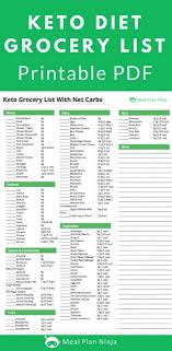 Keto Chart Printable Printable Keto Diet Grocery List Approved Foods
